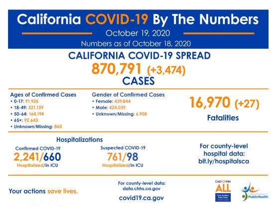 covid-19 roundup monday october 19 california cases