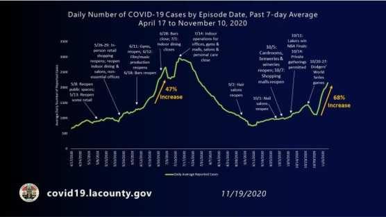 covid-19 roundup la county 7-day average friday nov 20