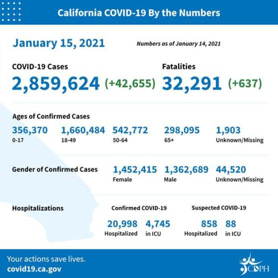covid-19 roundup california cases friday jan 15 2021