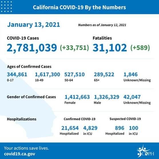 covid-19 roundup california cases wednesday jan 13 2021