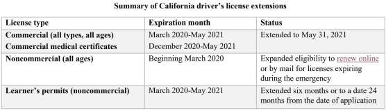 DMV driver's license extension summary