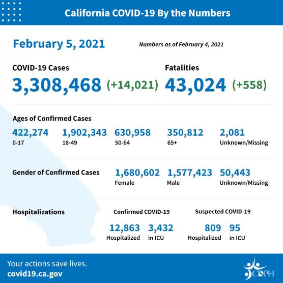 covid-19 roundup california cases friday feb 5 2021