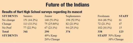 Hart Mascot Survey Results