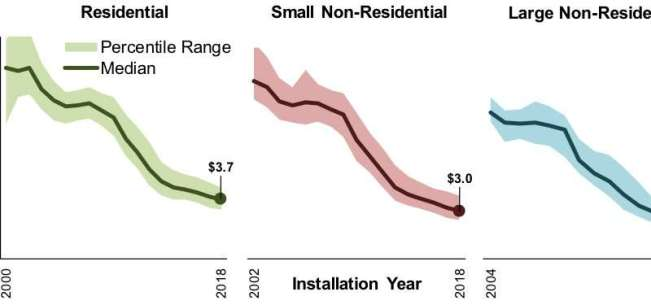 Distributed Solar Prices Fall Annually by 5% to 7%
