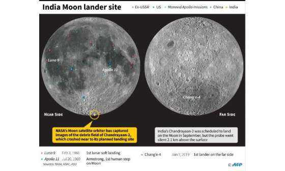 Landing sites for probes and crewed missions on the Moon, including the planned landing point of Indian lunar lander Chandrayaan