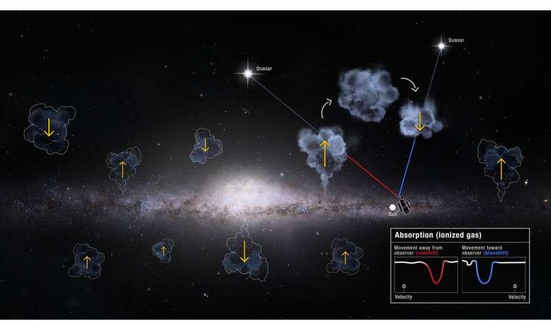 Milky way raids intergalactic 'bank accounts,' Hubble study finds