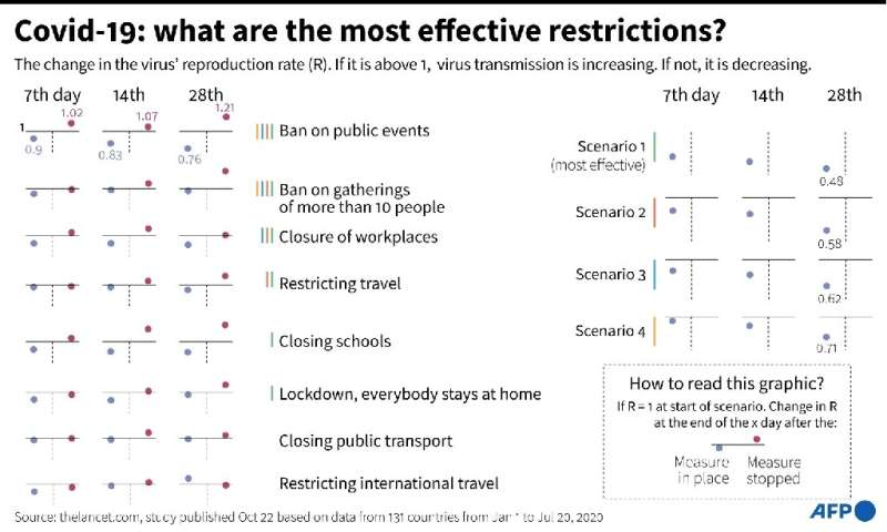 Covid-19: what are the most effective restrictions?