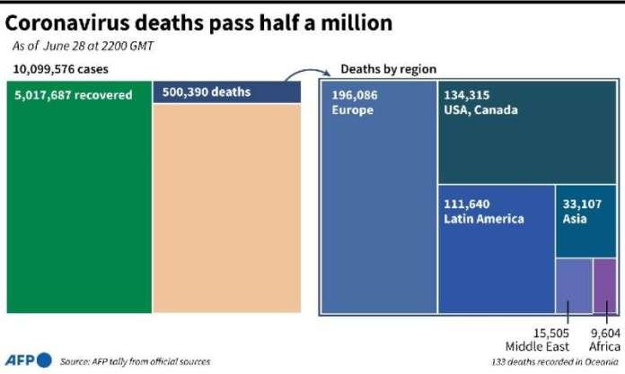 Coronavirus deaths pass half a million
