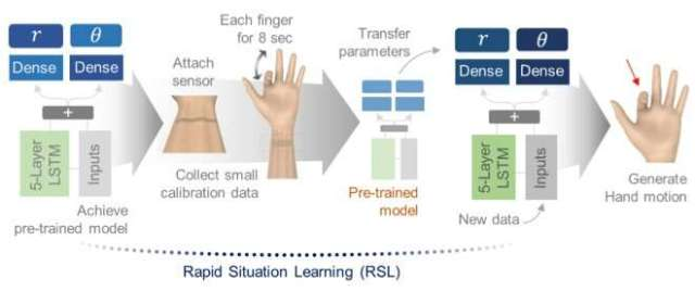 A deep learning-enhanced e-skin that can decode complex human motions