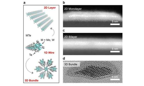 Atomic scale nanowires can now be produced to a large extent