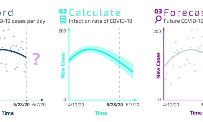 Researchers use public data to forecast new coronavirus cases
