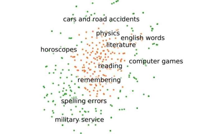 Artificial intelligence can now predict students' educational outcomes based on tweets
