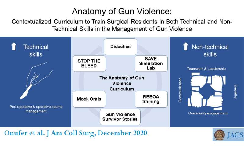 A new curriculum helps surgical trainees comprehensively treat victims of firearm violence