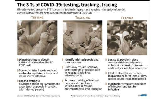 The 3 Ts of COVID-19: testing, tracking, tracing