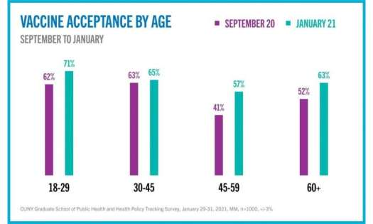 Vaccine confidence grows under new administration, latest CUNY SPH Survey reveals