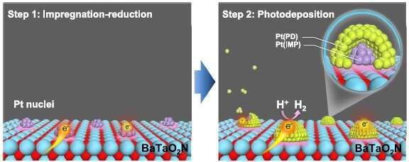 Water splitting for solar energy conversion