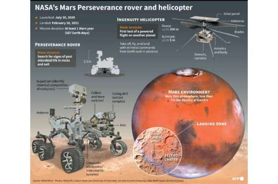 Mars Perseverance research vehicle and Engineering helicopter
