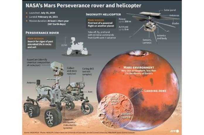 मंगल की दृढ़ता रोवर और Ingenuity हेलीकाप्टर