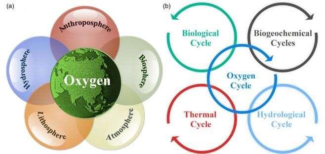 ऑक्सीजन चक्र द्वारा विनियमित पृथ्वी की वासशीलता के विकास की खोज