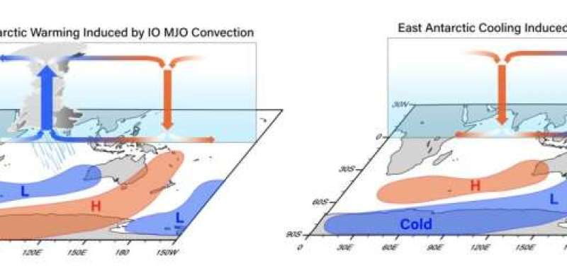 East Antarctic summer cooling trends caused by tropical rainfall clusters