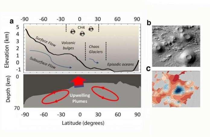 क्या आज मंगल पर जीवन है और कहाँ है?
