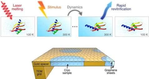 Laser improves the time resolution of CryoEM
