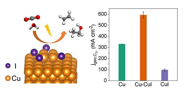 New Catalyst Boosts CO2 Electroreduction to Multicarbon Products