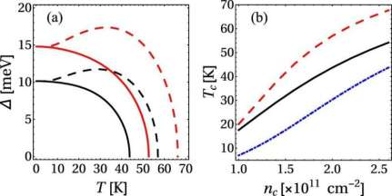 New mechanism of superconductivity discovered in graphene
