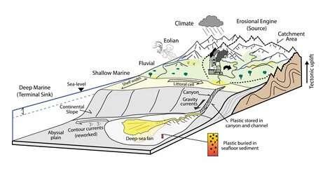 गहरे समुद्र में प्लास्टिक प्रदूषण: एक भूवैज्ञानिक परिप्रेक्ष्य