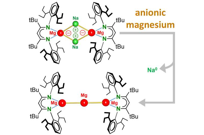 Researchers report upside-down magnesium chemistry discovery
