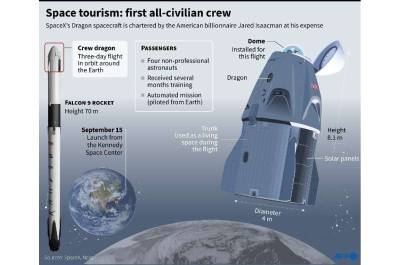 Space tourism: first all-civilian crew