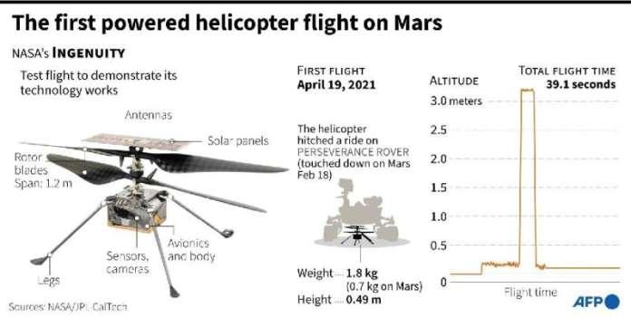 मंगल पर पहली संचालित हेलीकॉप्टर उड़ान