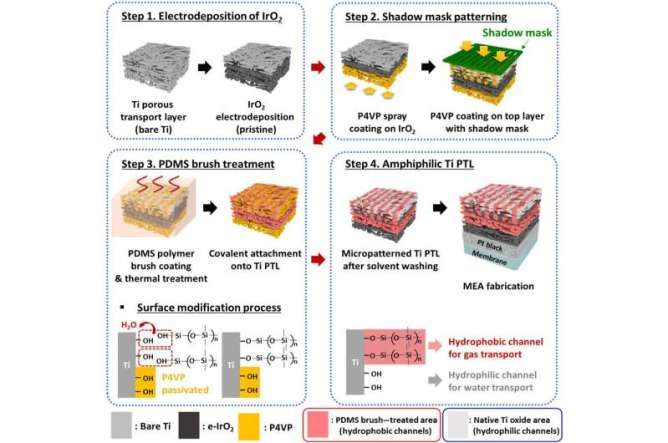 Unitized regenerative fuel cells for improved hydrogen production and power generation