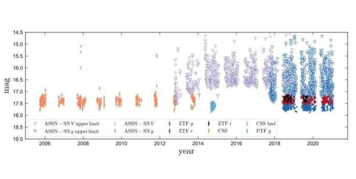LAMOST के साथ असामान्य द्विआधारी प्रणाली का पता चला