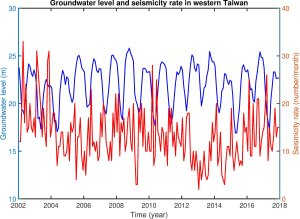 Researchers find a link between an earthquake and a water cycle in Taiwan