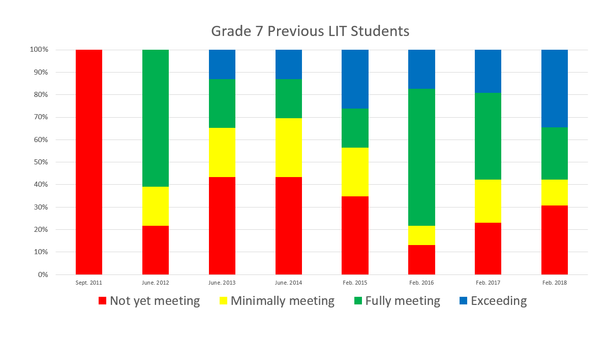 grade 7-Early Literacy