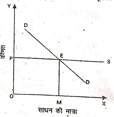 BCom 1st Year Business Economics Rent Notes in Hindi