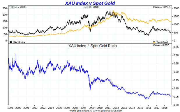 XAU    to    Gold    Ratio