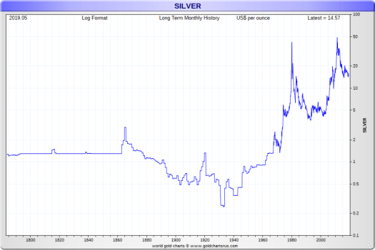 Silver Prices Today | Current Live Spot Price of Silver ...