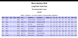 2016 Mirror Easterns Results