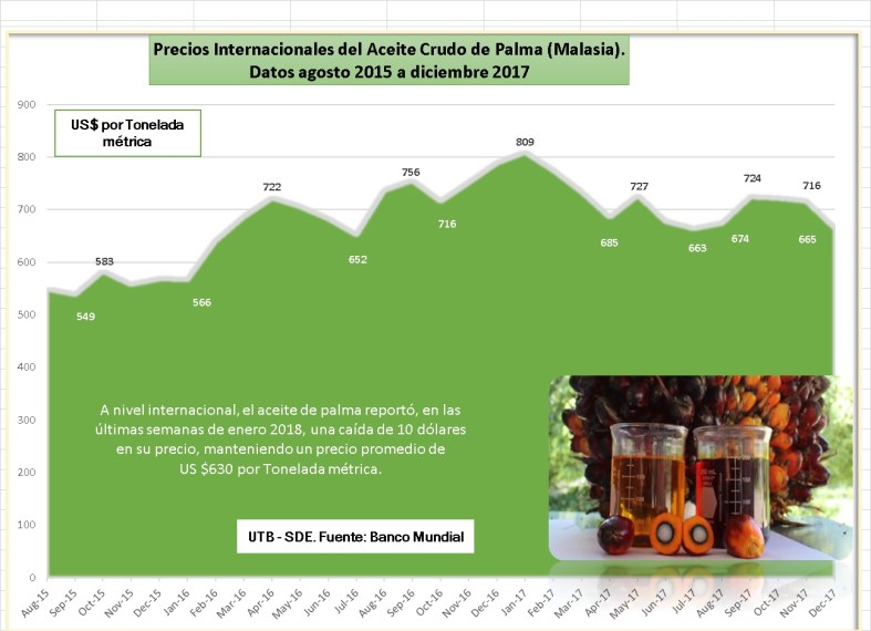 Datos historicos Futuros Aceite de Palma - UTB - DE DIC 2017