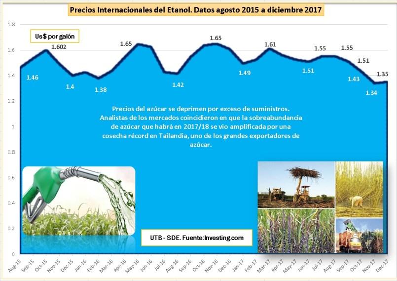 Datos historicos Futuros Etanol - UTB - DE DIC 2017