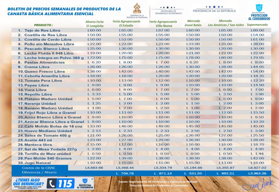 Boletin de precios de la CBAE correspondiente a la semana del 10 al 15 de diciembre 2018