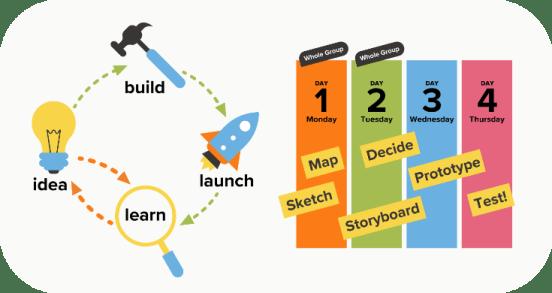 A graphic describing the 4 day design sprint process.
