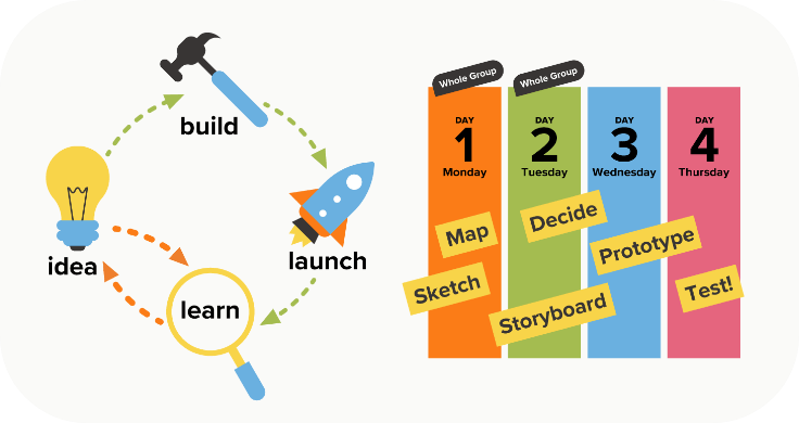A graphic describing the 4 days of the design sprint 2.0 and the product launch cycle.