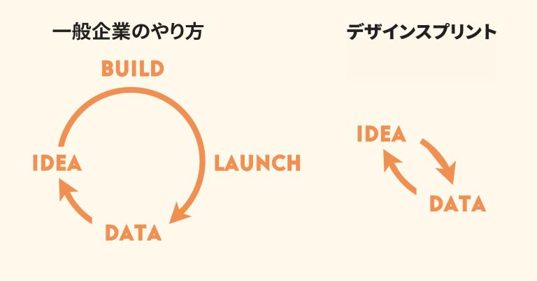 一般企業のやり方とデザインスプリントのやり方