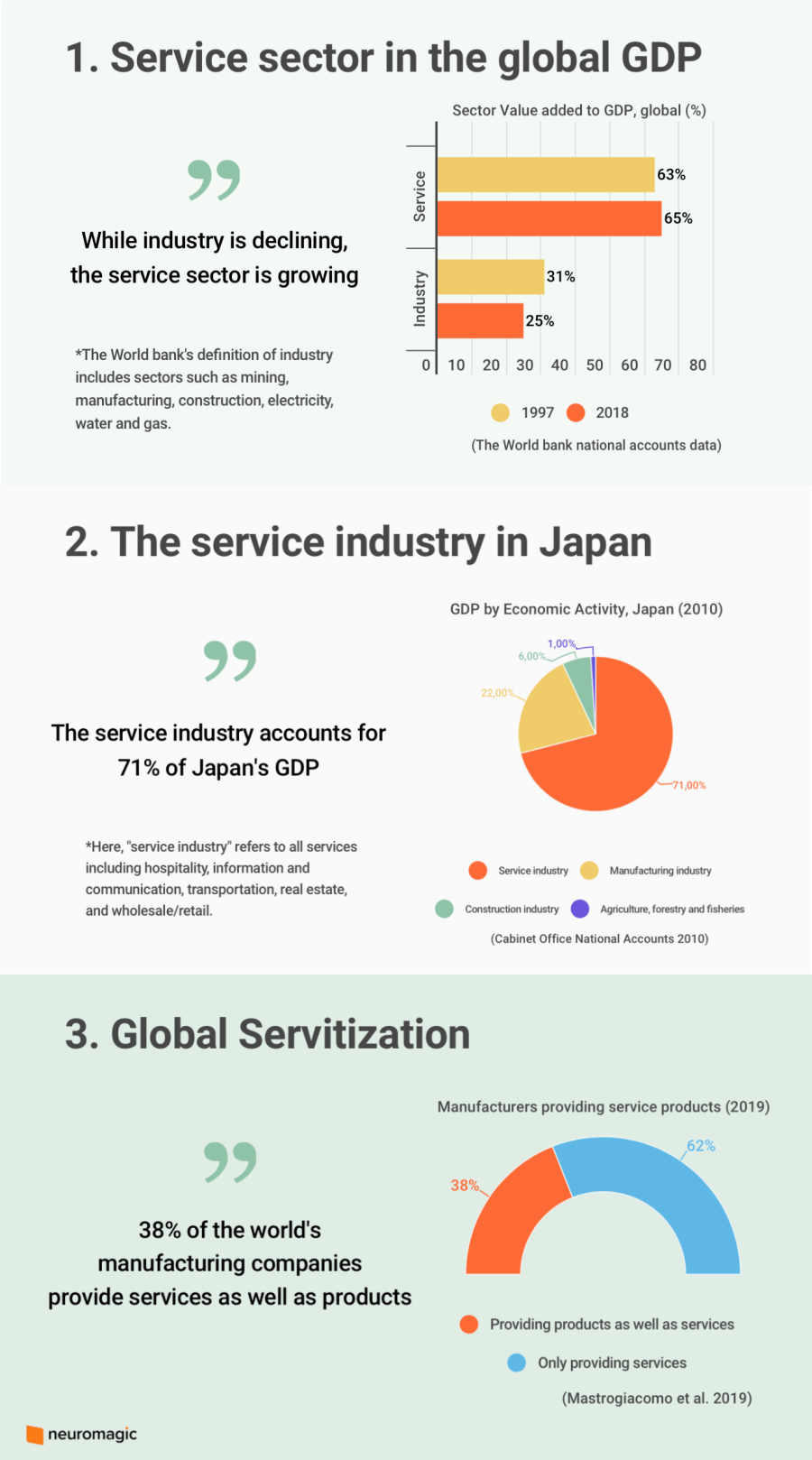 Service sector and servitization statistics.
