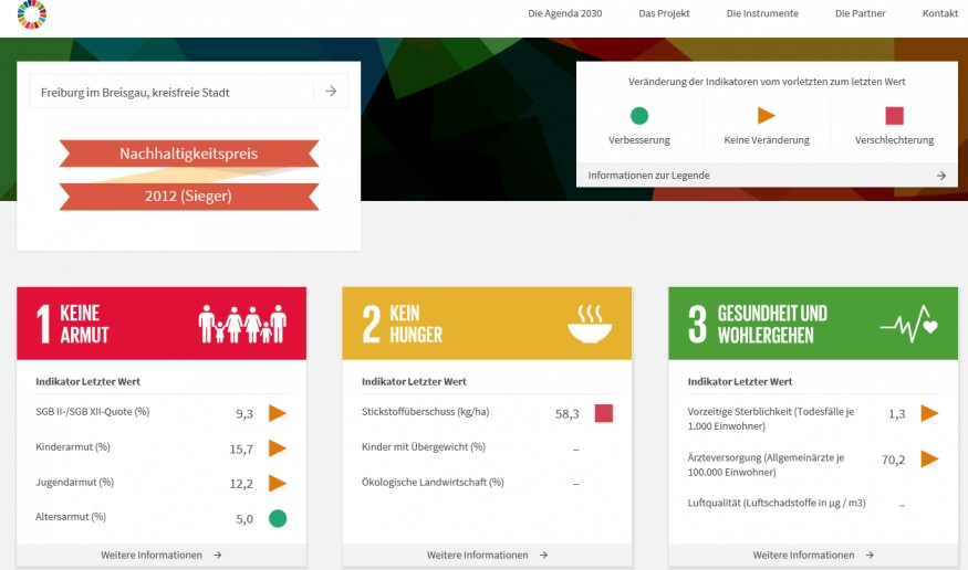 2019 Entries Page 1982 Sdg Action Awards
