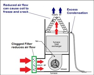 Air flow through forced air unit