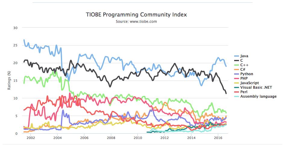 Pic: TIOBE Index